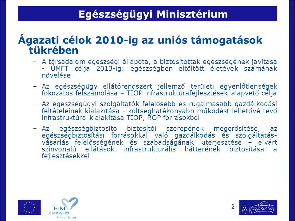 3 Egészségügyi Minisztérium Ágazati feladatok 2010-ig az uniós támogatások tükrében Nemzeti szakmai programok folytatása- ÚMFT fejlesztései valamennyi nemzeti szakmai program célkitűzéseit támogatják Népegészségügyi programok, szűrés – TAMOP egészségfejlesztési programok Ellátórendszer fejlesztése –TIOP, ROP-ok Egészségbiztosítási rendszer átalakítása Humánerőforrás-fejlesztés –TAMOP források ÚMFT támogatások hatékony felhasználása