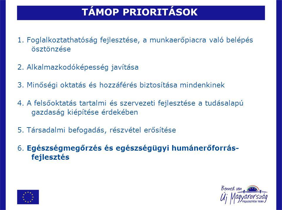 TAMOP-6.2.2/A/08/1 TÁMOGATHATÓ TEVÉKENYSÉGEK Képzési díj támogatása:  fekvő- és/vagy járóbeteg-szakellátó intézmények számára hiányszakmák betöltése és szükséges hatáskörfejlesztés érdekében különösen az alábbi, országosan hiányszakmának minősülő körben: szakdolgozói területen: OKJ-s ápoló, onkológiai szakápoló, pszichiátriai szakápoló, rehabilitációs tevékenység terapeuta, hospice szakápoló, körzeti közösségi szakápoló, felnőtt aneszteziológiai és intenzív szakápoló, gyermek aneszteziológai és intenzív szakápoló, sürgősségi szakápoló, mentőápoló, műtéti asszisztens, radiográfus, képi diagnosztikai és intervenciós asszisztens, geriátriai szakápoló