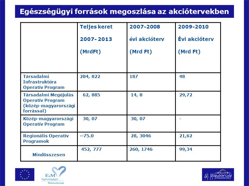 Egészségügyi források megoszlása az akciótervekben Teljes keret 2007- 2013 (MrdFt) 2007-2008 é vi akci ó terv (Mrd Ft) 2009-2010 Évi akcióterv (Mrd Ft