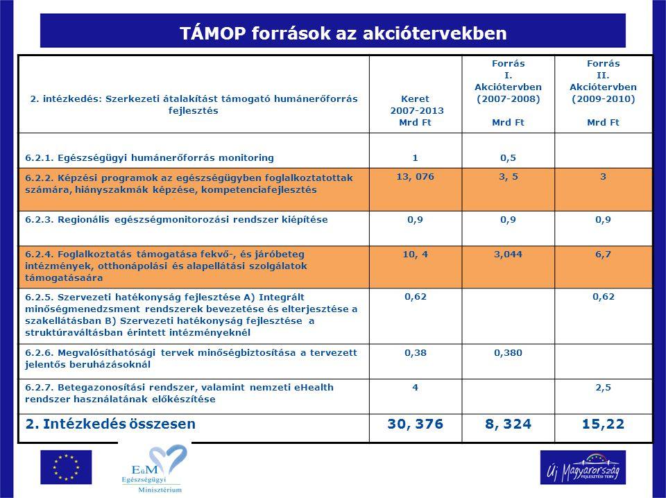 TÁMOP források az akciótervekben 2. intézkedés: Szerkezeti átalakítást támogató humánerőforrás fejlesztés Keret 2007-2013 Mrd Ft Forrás I. Akciótervbe