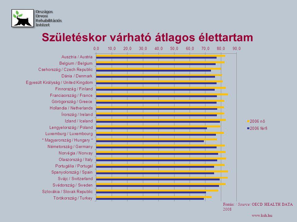 Születéskor várható átlagos élettartam Forrás: / Source: OECD HEALTH DATA 2008 www.ksh.hu