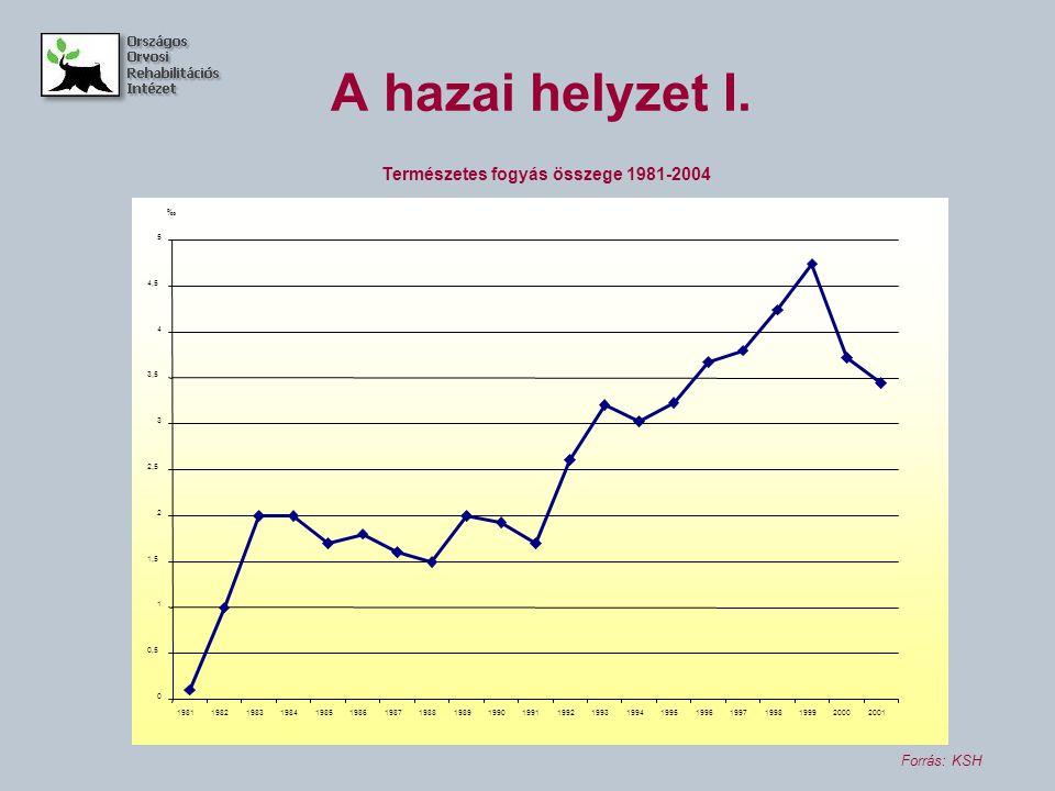 A hazai helyzet I. Természetes fogyás összege 1981-2004 Forrás: KSH