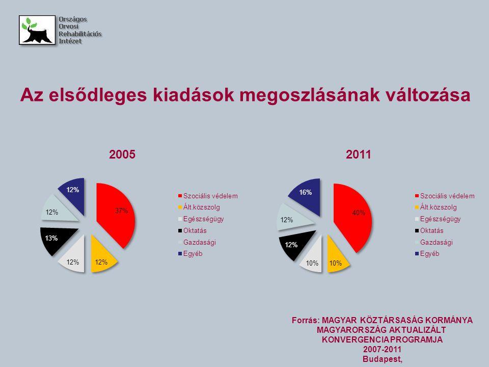 Az elsődleges kiadások megoszlásának változása Forrás: MAGYAR KÖZTÁRSASÁG KORMÁNYA MAGYARORSZÁG AKTUALIZÁLT KONVERGENCIA PROGRAMJA 2007-2011 Budapest,