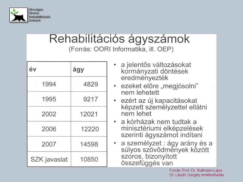 Forrás: Prof. Dr. Kullmann Lajos Dr. László Gergely emlékelőadás