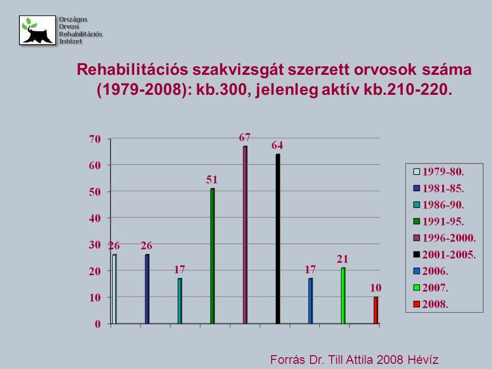 Rehabilitációs szakvizsgát szerzett orvosok száma (1979-2008): kb.300, jelenleg aktív kb.210-220.