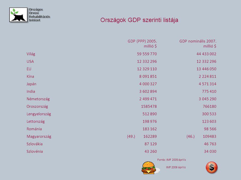 Országok GDP szerinti listája GDP (PPP) 2005. millió $ GDP nominális 2007.