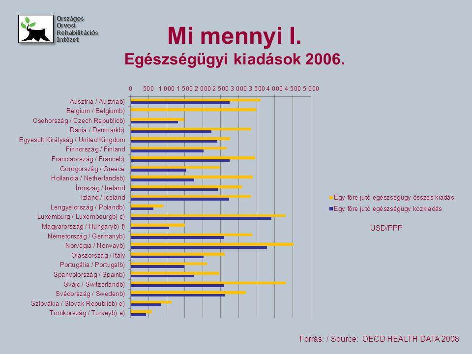 Mi mennyi I. Egészségügyi kiadások 2006. Forrás: / Source: OECD HEALTH DATA 2008