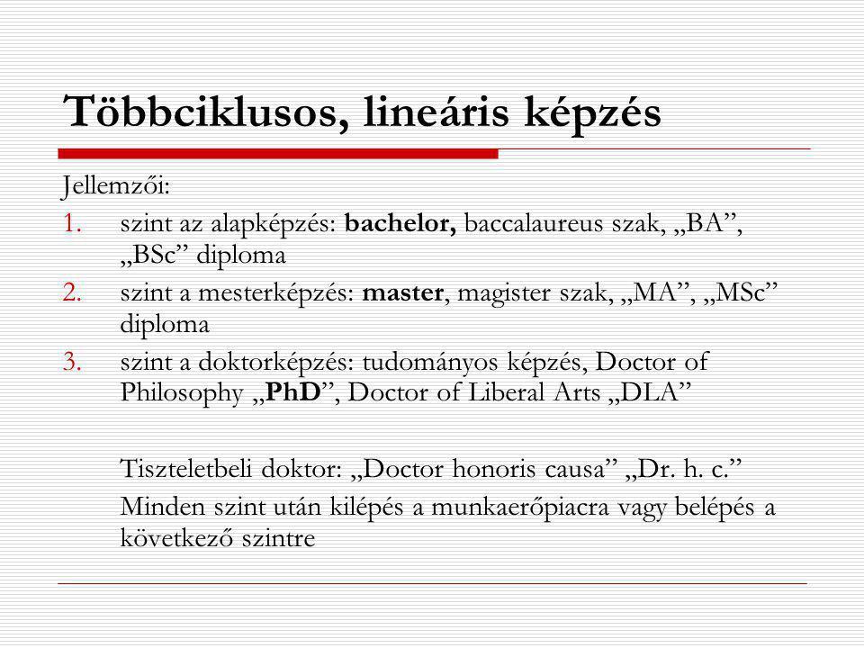 """Többciklusos, lineáris képzés Jellemzői: 1.szint az alapképzés: bachelor, baccalaureus szak, """"BA , """"BSc diploma 2.szint a mesterképzés: master, magister szak, """"MA , """"MSc diploma 3.szint a doktorképzés: tudományos képzés, Doctor of Philosophy """"PhD , Doctor of Liberal Arts """"DLA Tiszteletbeli doktor: """"Doctor honoris causa """"Dr."""