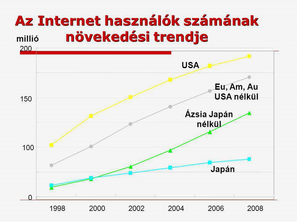 0 100 150 200 199820002002200420062008 Az Internet használók számának növekedési trendje millió USA Eu, Am, Au USA nélkül Ázsia Japán nélkül Japán