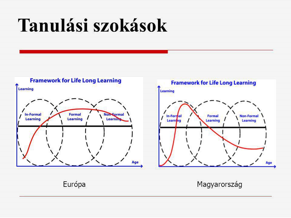 Tanulási szokások Európa Magyarország