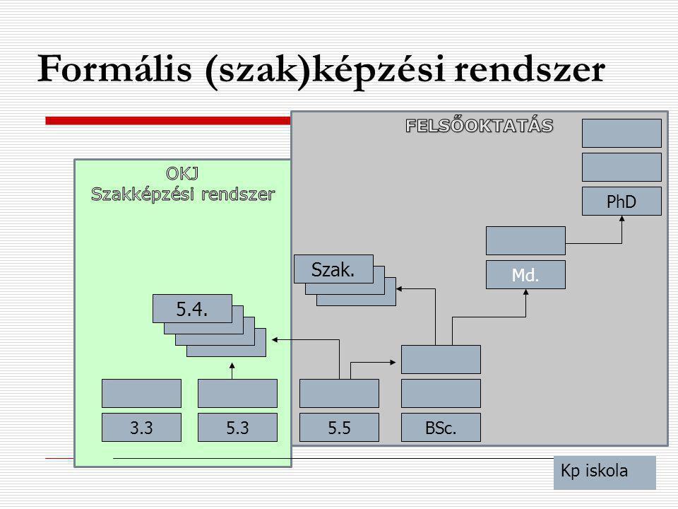 Formális (szak)képzési rendszer BSc. Md. 3.3 5.4. 5.5 Kp iskola 5.3 Szak. PhD