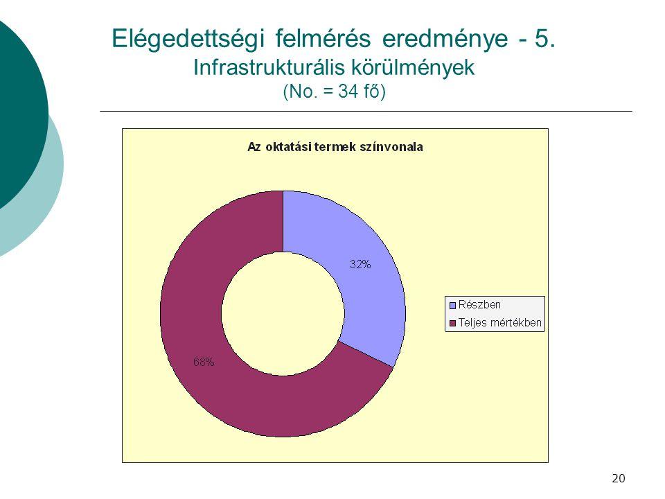 20 Elégedettségi felmérés eredménye - 5. Infrastrukturális körülmények (No. = 34 fő)