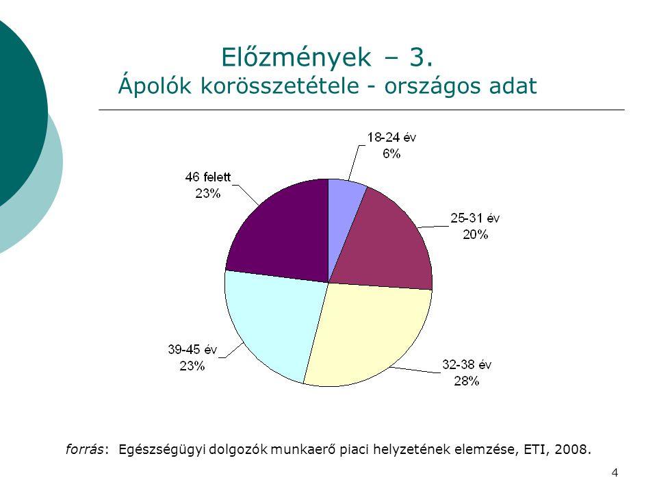 4 Előzmények – 3. Ápolók korösszetétele - országos adat forrás: Egészségügyi dolgozók munkaerő piaci helyzetének elemzése, ETI, 2008.
