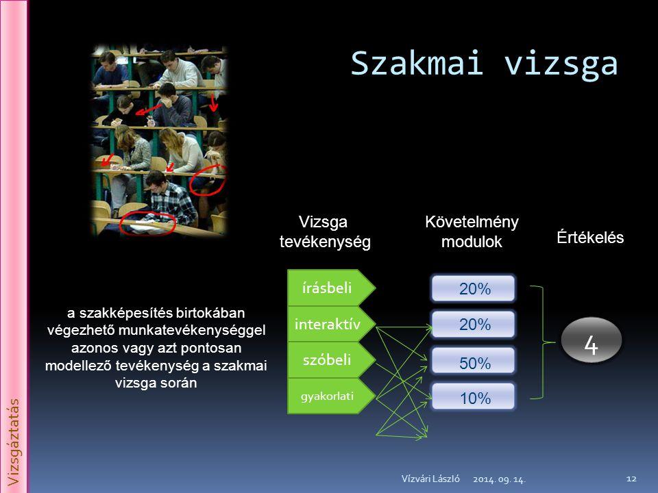 Szakmai vizsga 2014. 09. 14.Vízvári László 12 írásbeli szóbeli gyakorlati interaktív 20% 50% 10% a szakképesítés birtokában végezhető munkatevékenység