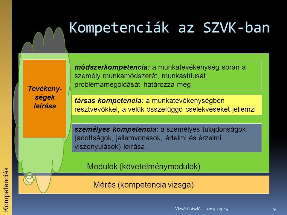 Kompetenciák az SZVK-ban 2014. 09. 14.Vízvári László 9 Modulok (követelménymodulok) személyes kompetencia: a személyes tulajdonságok (adottságok, jell