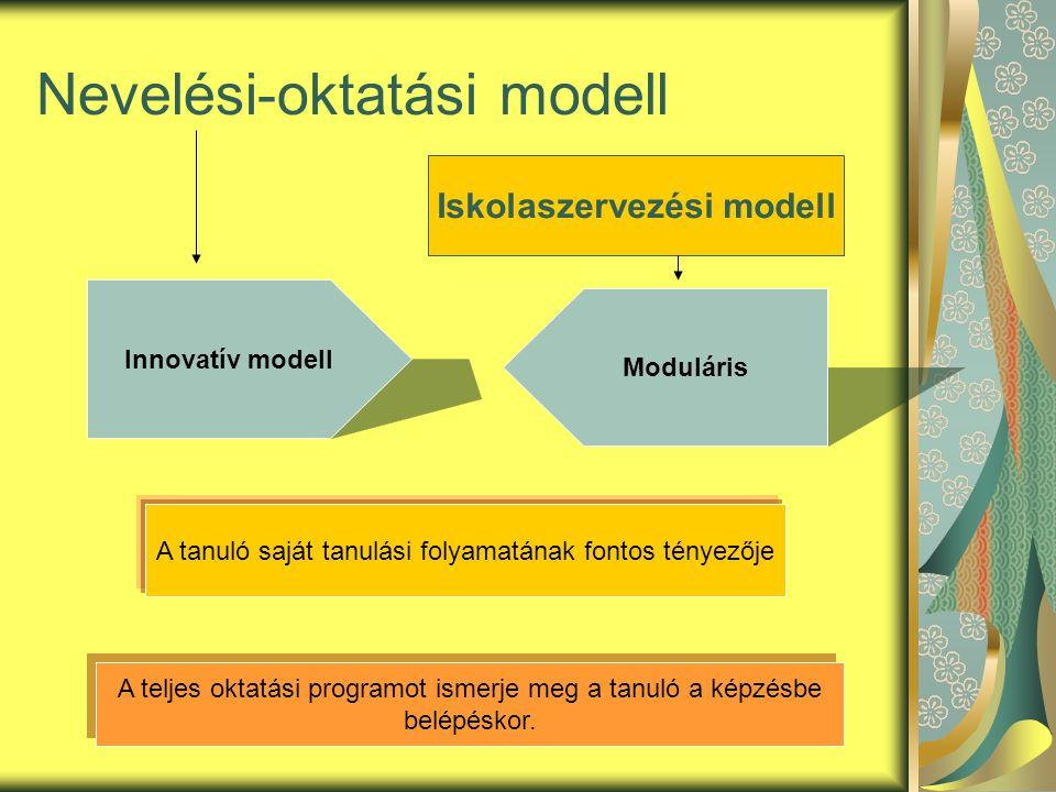 Nevelési-oktatási modell Innovatív modell Moduláris Iskolaszervezési modell A tanuló saját tanulási folyamatának fontos tényezője A teljes oktatási programot ismerje meg a tanuló a képzésbe belépéskor.