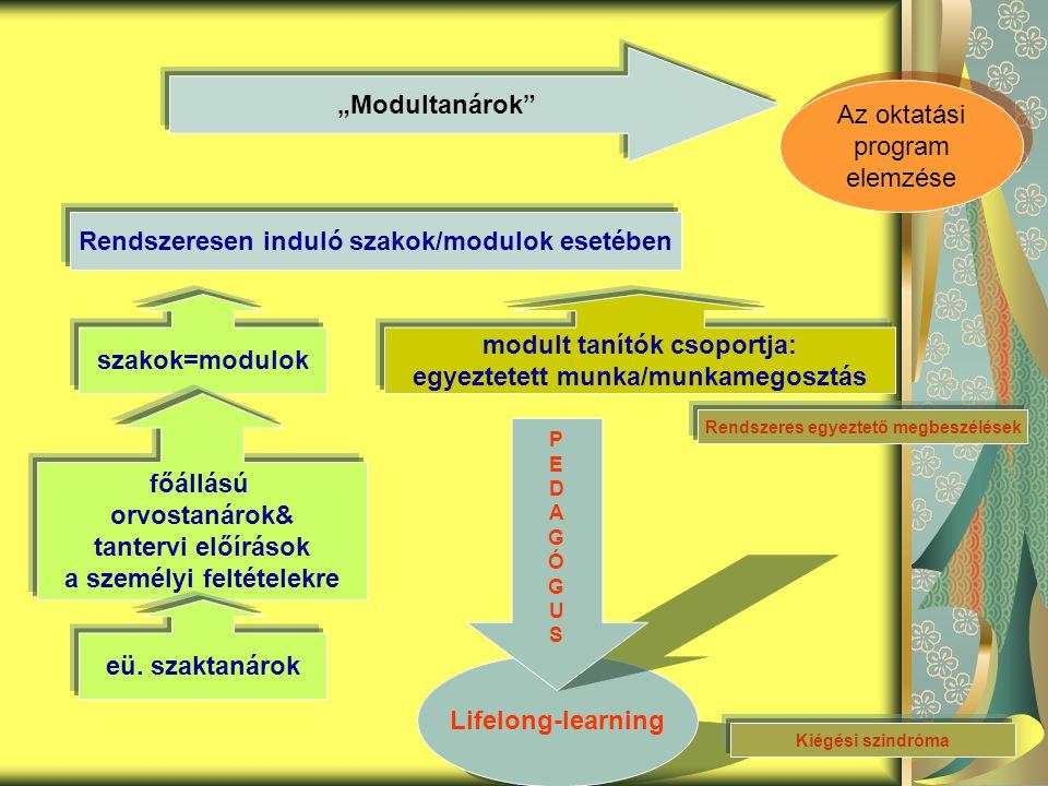 """""""Modultanárok Rendszeresen induló szakok/modulok esetében szakok=modulok modult tanítók csoportja: egyeztetett munka/munkamegosztás Lifelong-learning PEDAGÓGUSPEDAGÓGUS főállású orvostanárok& tantervi előírások a személyi feltételekre eü."""