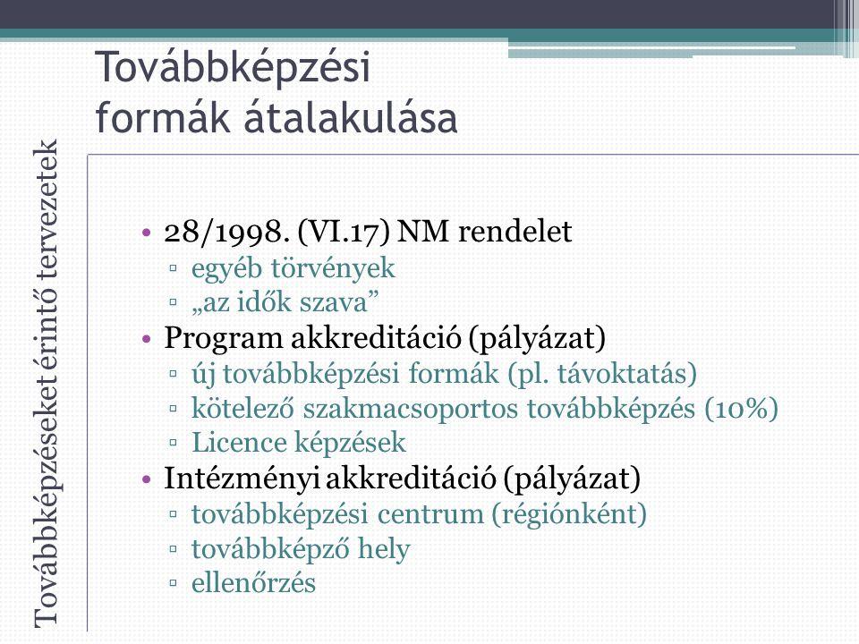 Továbbképzési formák átalakulása 28/1998.