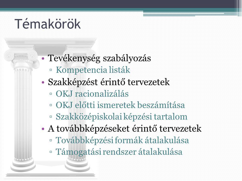 Témakörök Tevékenység szabályozás ▫Kompetencia listák Szakképzést érintő tervezetek ▫OKJ racionalizálás ▫OKJ előtti ismeretek beszámítása ▫Szakközépiskolai képzési tartalom A továbbképzéseket érintő tervezetek ▫Továbbképzési formák átalakulása ▫Támogatási rendszer átalakulása