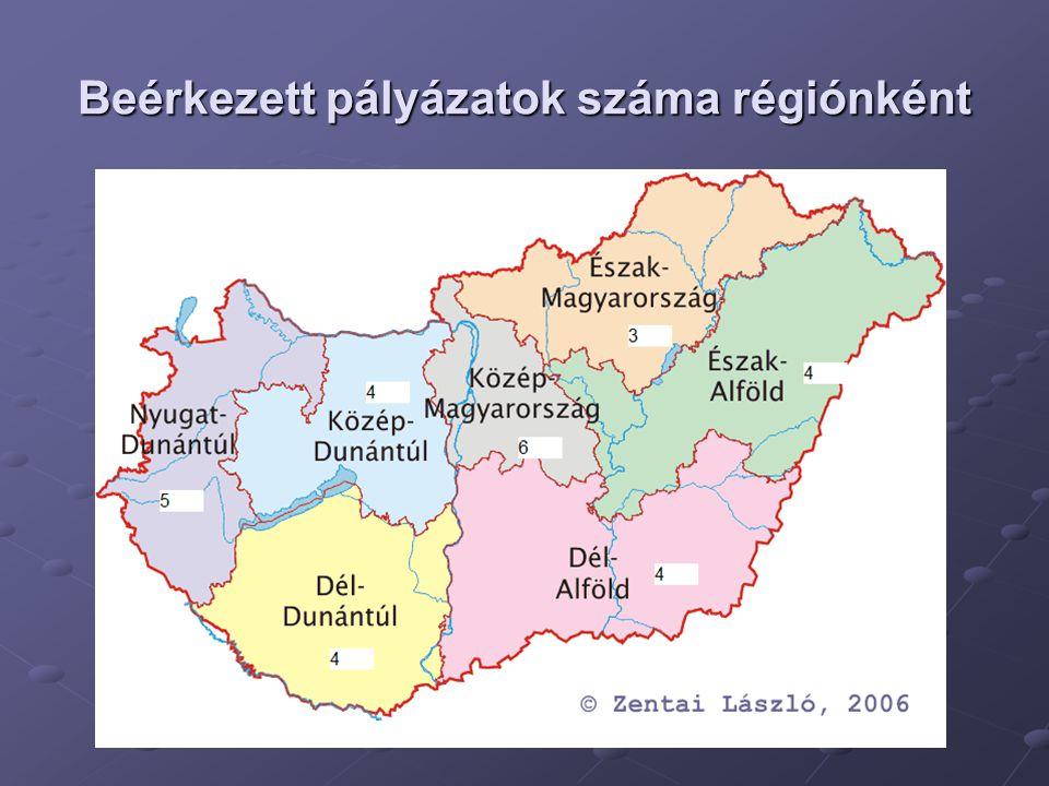 Beérkezett pályázatok száma régiónként