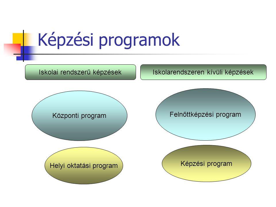 Képzési programok Iskolai rendszerű képzések Központi program Helyi oktatási program Iskolarendszeren kívüli képzések Felnőttképzési program Képzési p