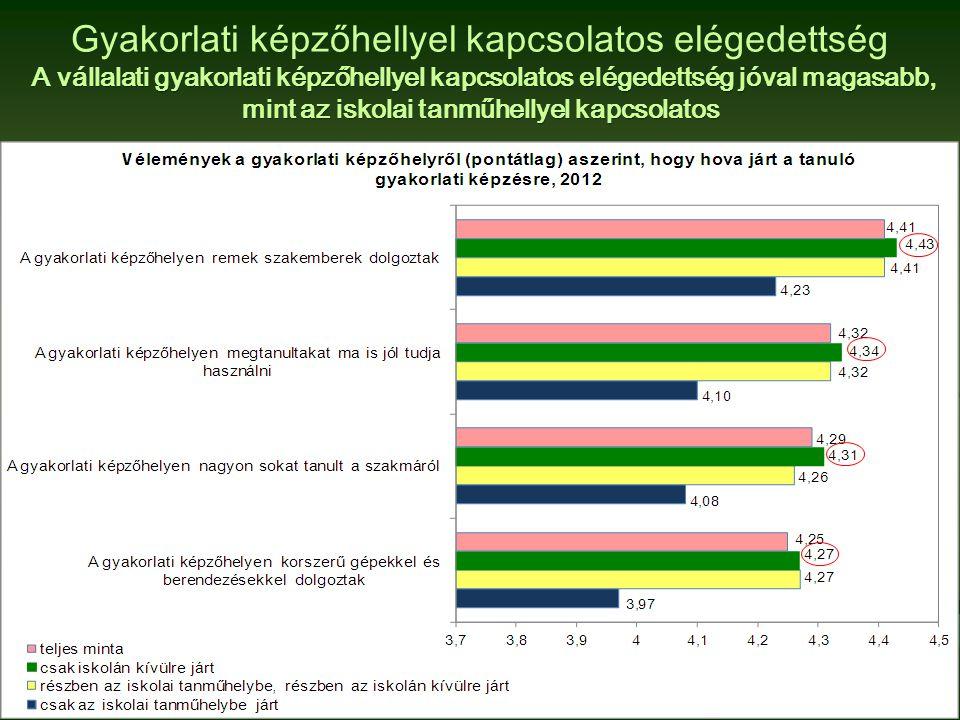 Gyakorlati képzőhellyel kapcsolatos elégedettség A vállalati gyakorlati képzőhellyel kapcsolatos elégedettség jóval magasabb, mint az iskolai tanműhellyel kapcsolatos