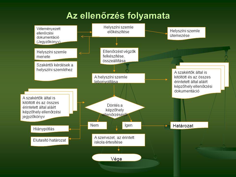 Helyszíni szemle előkészítése Helyszíni szemle ütemezése Véleményezett ellenőrzési dokumentáció (Jegyzőkönyv) Ellenőrzést végzők felkészítése, összeállítása A helyszíni szemle lebonyolítása Helyszíni szemle menete Szakértői kérdések a helyszíni szemléhez A szakértők által is kitöltött és az összes érintetett által aláírt képzőhely ellenőrzési dokumentáció Döntés a képzőhely ellenőrzéséről A szakértők által is kitöltött és az összes érintetett által aláírt képzőhely ellenőrzési jegyzőkönyv Igen Határozat Hiánypótlás Elutasító határozat Nem A szervezet, az érintett iskola értesítése Vége Az ellenőrzés folyamata