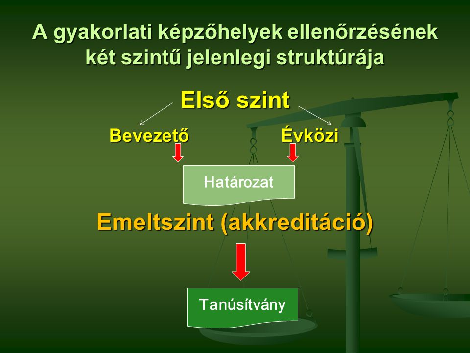 A gyakorlati képzőhelyek ellenőrzésének két szintű jelenlegi struktúrája Első szint Bevezető Évközi Bevezető Évközi Emeltszint (akkreditáció) Határoza