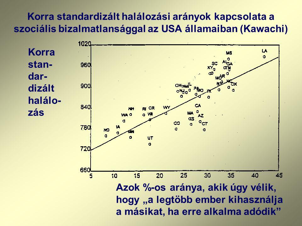 """Korra standardizált halálozási arányok kapcsolata a szociális bizalmatlansággal az USA államaiban (Kawachi) Korra stan- dar- dizált halálo- zás Azok %-os aránya, akik úgy vélik, hogy """"a legtöbb ember kihasználja a másikat, ha erre alkalma adódik"""