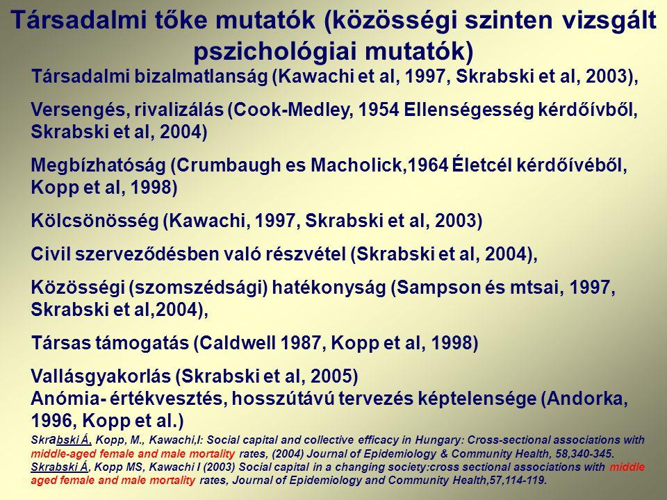 Társadalmi tőke mutatók (közösségi szinten vizsgált pszichológiai mutatók) Társadalmi bizalmatlanság (Kawachi et al, 1997, Skrabski et al, 2003), Versengés, rivalizálás (Cook-Medley, 1954 Ellenségesség kérdőívből, Skrabski et al, 2004) Megbízhatóság (Crumbaugh es Macholick,1964 Életcél kérdőívéből, Kopp et al, 1998) Kölcsönösség (Kawachi, 1997, Skrabski et al, 2003) Civil szerveződésben való részvétel (Skrabski et al, 2004), Közösségi (szomszédsági) hatékonyság (Sampson és mtsai, 1997, Skrabski et al,2004), Társas támogatás (Caldwell 1987, Kopp et al, 1998) Vallásgyakorlás (Skrabski et al, 2005) Anómia- értékvesztés, hosszútávú tervezés képtelensége (Andorka, 1996, Kopp et al.) Skr a bski Á, Kopp, M., Kawachi,I: Social capital and collective efficacy in Hungary: Cross-sectional associations with middle-aged female and male mortality rates, (2004) Journal of Epidemiology & Community Health, 58,340-345.