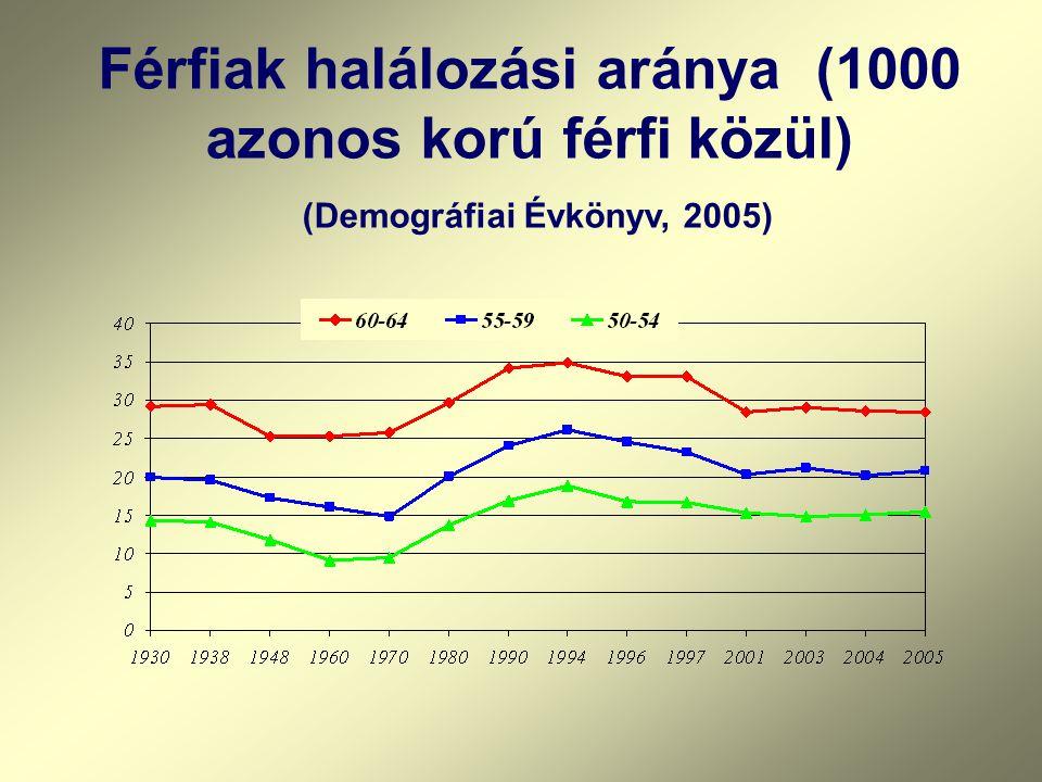 Férfiak halálozási aránya (1000 azonos korú férfi közül) (Demográfiai Évkönyv, 2005)