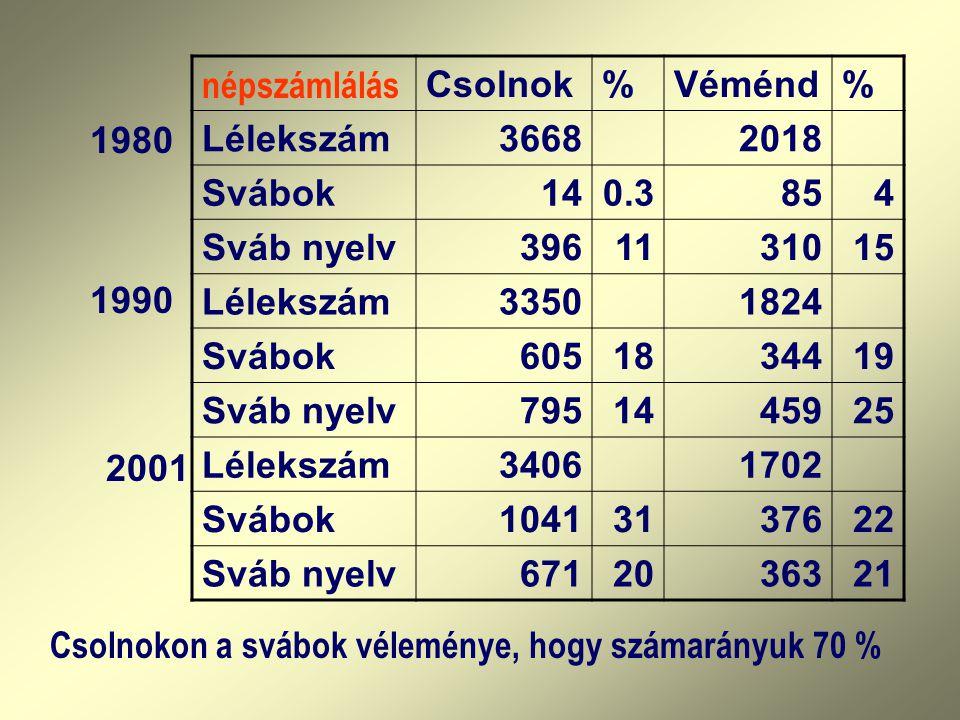 népszámlálás Csolnok%Véménd% Lélekszám36682018 Svábok140.3854 Sváb nyelv3961131015 Lélekszám33501824 Svábok6051834419 Sváb nyelv7951445925 Lélekszám34