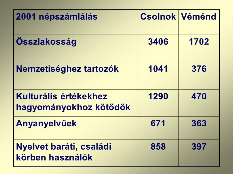 2001 népszámlálásCsolnokVéménd Összlakosság34061702 Nemzetiséghez tartozók1041376 Kulturális értékekhez hagyományokhoz kötődők 1290470 Anyanyelvűek671