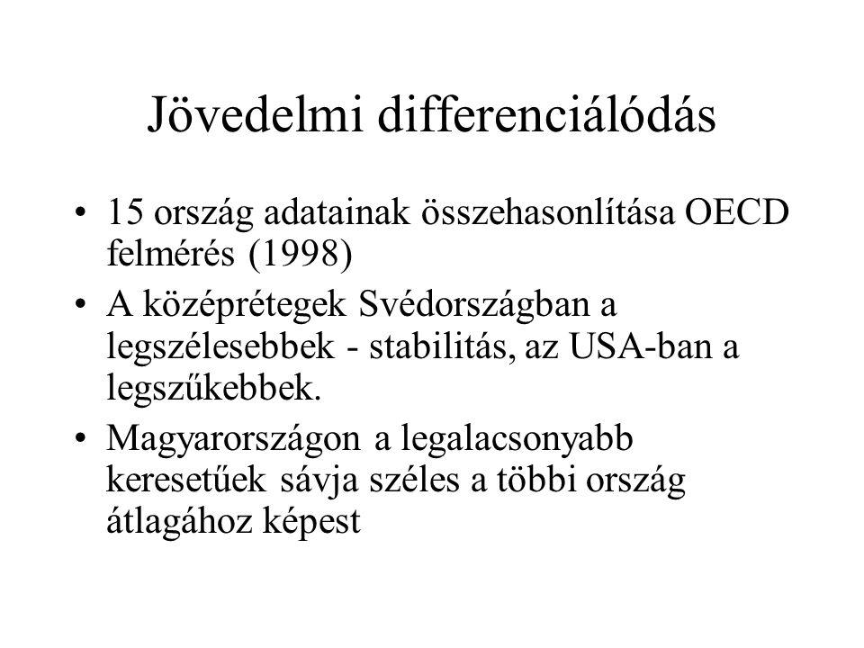 Jövedelmi differenciálódás 15 ország adatainak összehasonlítása OECD felmérés (1998) A középrétegek Svédországban a legszélesebbek - stabilitás, az US