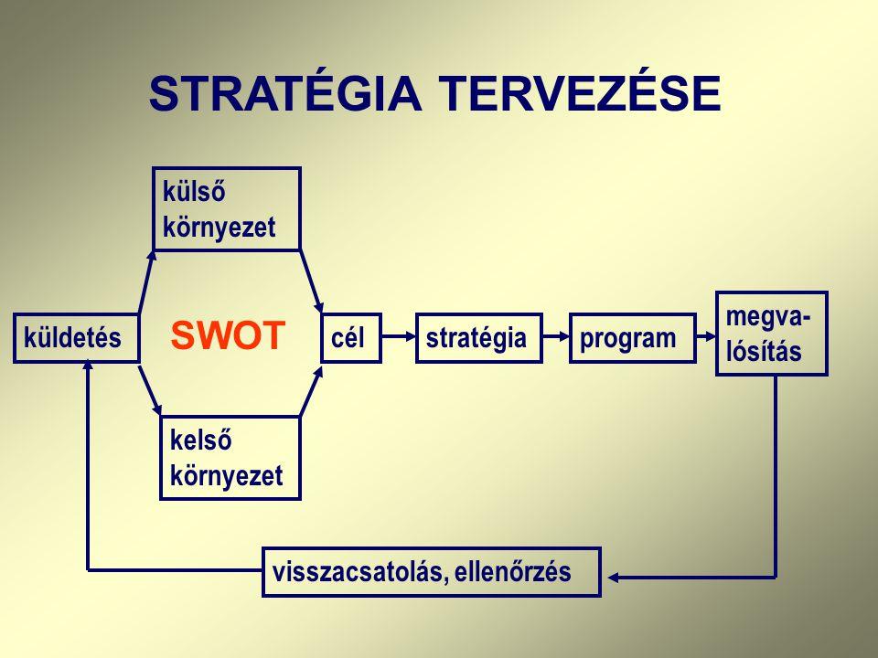 STRATÉGIA TERVEZÉSE küldetés külső környezet kelső környezet célstratégiaprogram megva- lósítás visszacsatolás, ellenőrzés SWOT