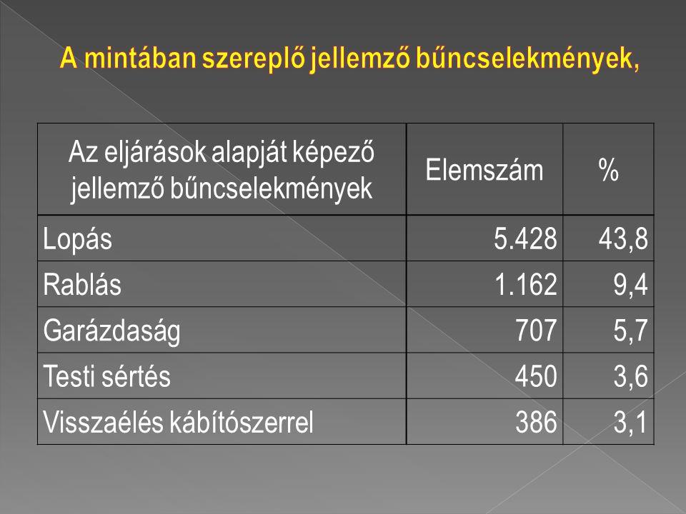 Az eljárások alapját képező jellemző bűncselekmények Elemszám% Lopás5.42843,8 Rablás1.1629,4 Garázdaság7075,7 Testi sértés4503,6 Visszaélés kábítószer