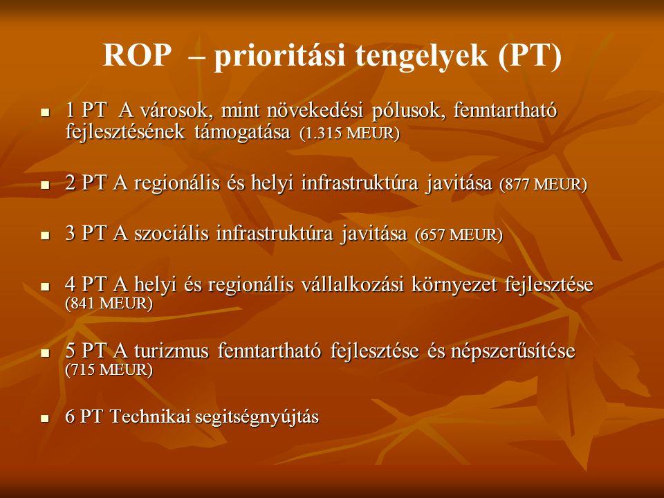 ROP – prioritási tengelyek (PT) 1 PT A városok, mint növekedési pólusok, fenntartható fejlesztésének támogatása (1.315 MEUR) 1 PT A városok, mint növekedési pólusok, fenntartható fejlesztésének támogatása (1.315 MEUR) 2 PT A regionális és helyi infrastruktúra javitása (877 MEUR) 2 PT A regionális és helyi infrastruktúra javitása (877 MEUR) 3 PT A szociális infrastruktúra javitása (657 MEUR) 3 PT A szociális infrastruktúra javitása (657 MEUR) 4 PT A helyi és regionális vállalkozási környezet fejlesztése (841 MEUR) 4 PT A helyi és regionális vállalkozási környezet fejlesztése (841 MEUR) 5 PT A turizmus fenntartható fejlesztése és népszerűsítése (715 MEUR) 5 PT A turizmus fenntartható fejlesztése és népszerűsítése (715 MEUR) 6 PT Technikai segitségnyújtás 6 PT Technikai segitségnyújtás