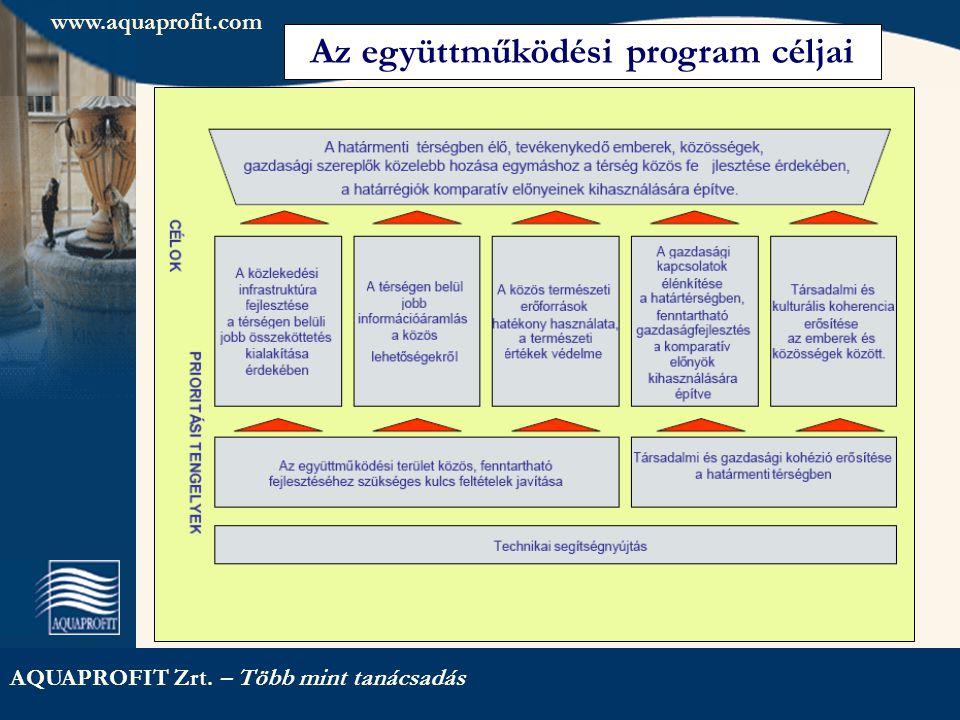 www.aquaprofit.com AQUAPROFIT Zrt. – Több mint tanácsadás Az együttműködési program céljai