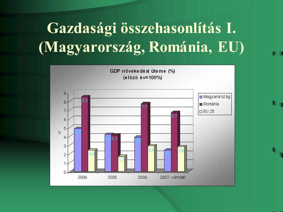 Lehetőségek Románia 21 milliós kiaknázatlan piac Románia most = Magyarország a '90-es évek közepén; EU-csatlakozás következtében jelentős infrastrukturális és környezetvédelmi projektek, fejlesztések (ezekhez jelentős EU-s források igénybe vehetők); Projektek kivitelezése, kooperáció, közös vállalatok formájában, közös gyártás; Korszerű technológiák átadása-átvétele (innováció);