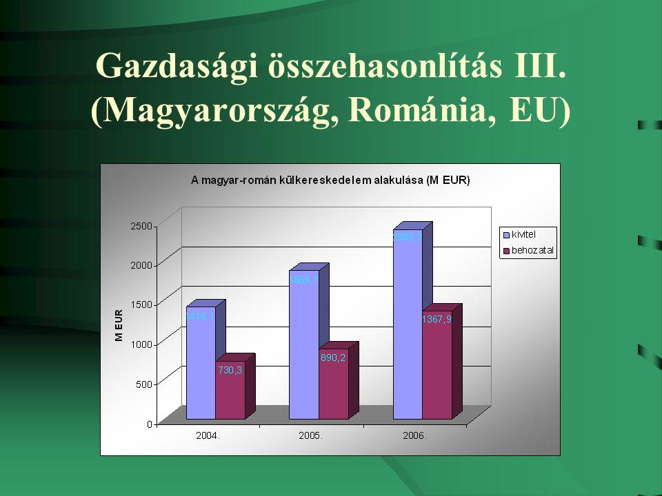 Gazdasági összehasonlítás IV.(Magyarország, Románia, EU) Működőtőke-befektetések, 2000-2005.