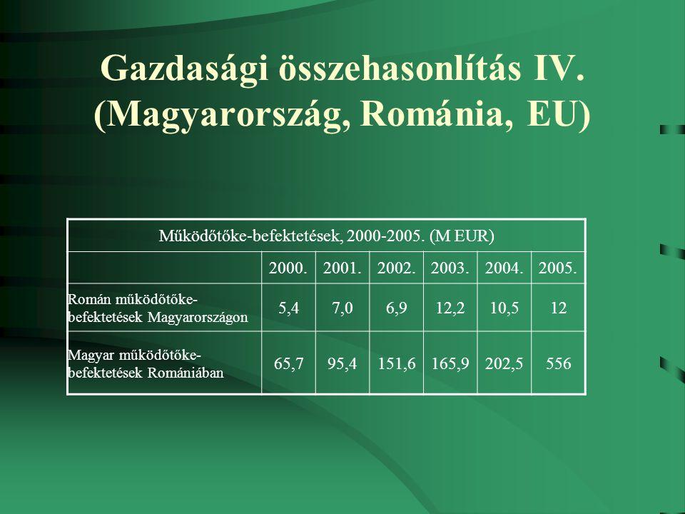 Gazdasági összehasonlítás IV. (Magyarország, Románia, EU) Működőtőke-befektetések, 2000-2005.