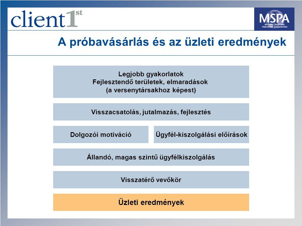 A próbavásárlás és az üzleti eredmények Legjobb gyakorlatok Fejlesztendő területek, elmaradások (a versenytársakhoz képest) Állandó, magas szintű ügyf
