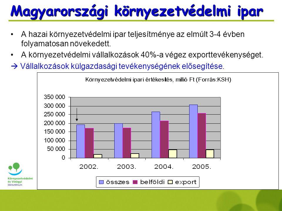 Magyarországi környezetvédelmi ipar A hazai környezetvédelmi ipar teljesítménye az elmúlt 3-4 évben folyamatosan növekedett.