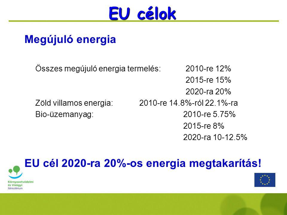 EU célok Megújuló energia Összes megújuló energia termelés: 2010-re 12% 2015-re 15% 2020-ra 20% Zöld villamos energia:2010-re 14.8%-ról 22.1%-ra Bio-üzemanyag: 2010-re 5.75% 2015-re 8% 2020-ra 10-12.5% EU cél 2020-ra 20%-os energia megtakarítás!