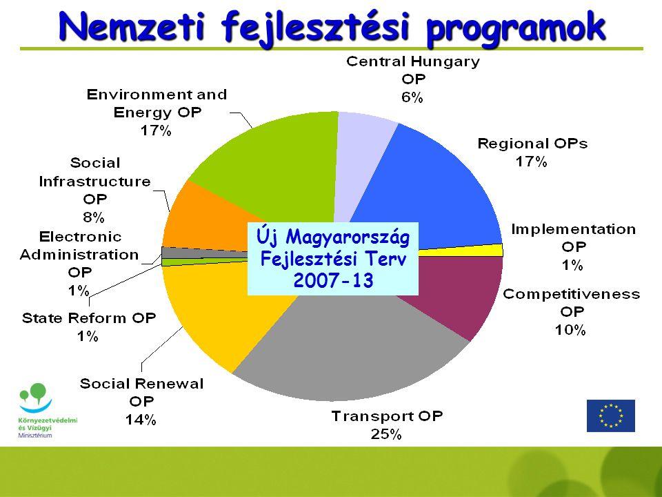 Nemzeti fejlesztési programok Új Magyarország Fejlesztési Terv 2007-13