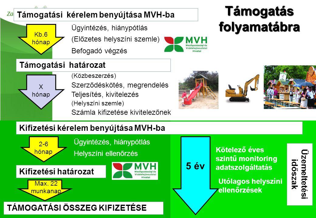 Támogatás folyamatábra Támogatási kérelem benyújtása MVH-ba Befogadó végzés Támogatási határozat (Közbeszerzés) Szerződéskötés, megrendelés Teljesítés, kivitelezés Ügyintézés, hiánypótlás Helyszíni ellenőrzés Kb.6 hónap Számla kifizetése kivitelezőnek Kifizetési kérelem benyújtása MVH-ba X hónap 2-6 hónap Ügyintézés, hiánypótlás (Előzetes helyszíni szemle) Kifizetési határozat Max.
