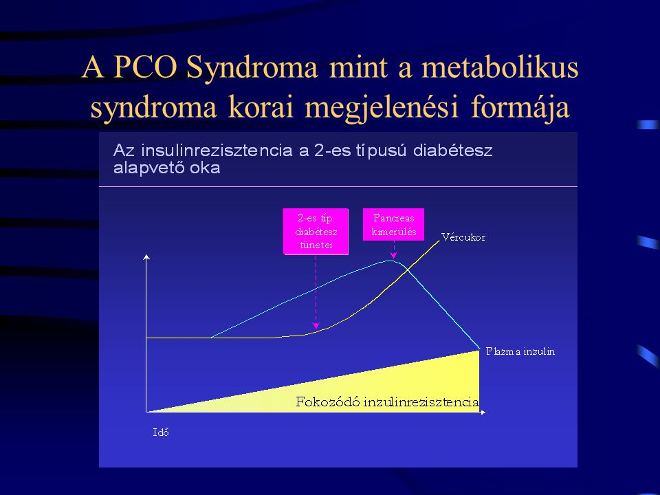 A PCO Syndroma mint a metabolikus syndroma korai megjelenési formája