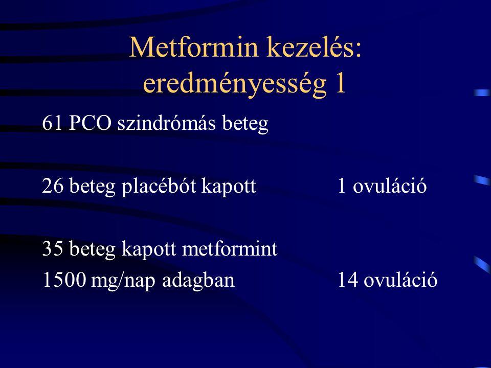 Metformin kezelés: eredményesség 1 61 PCO szindrómás beteg 26 beteg placébót kapott 1 ovuláció 35 beteg kapott metformint 1500 mg/nap adagban14 ovulác