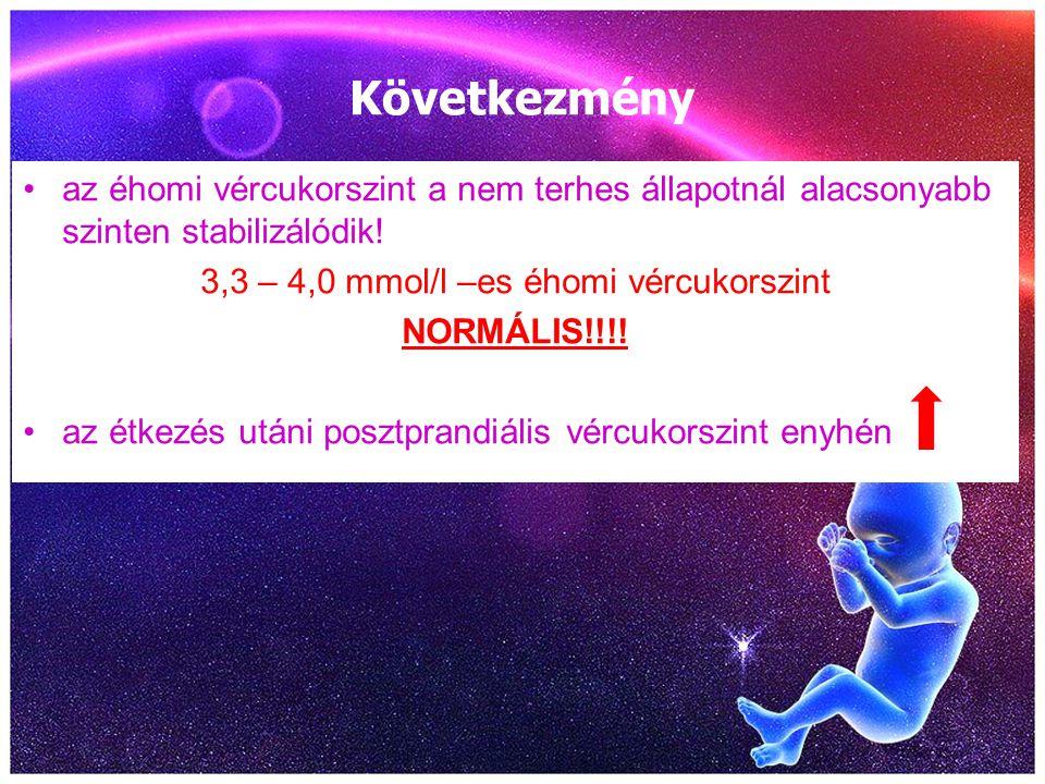 Következmény az éhomi vércukorszint a nem terhes állapotnál alacsonyabb szinten stabilizálódik! 3,3 – 4,0 mmol/l –es éhomi vércukorszint NORMÁLIS!!!!