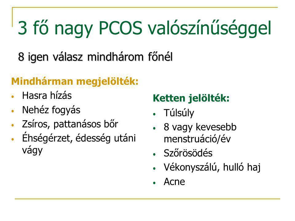 3 fő nagy PCOS valószínűséggel Mindhárman megjelölték: Hasra hízás Nehéz fogyás Zsíros, pattanásos bőr Éhségérzet, édesség utáni vágy Ketten jelölték: Túlsúly 8 vagy kevesebb menstruáció/év Szőrösödés Vékonyszálú, hulló haj Acne 8 igen válasz mindhárom főnél